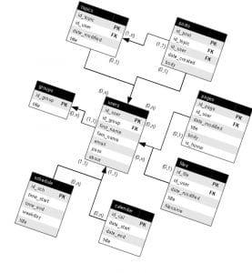 relationel-database