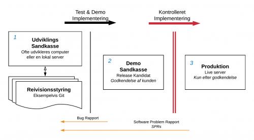 Vi arbejder med enUdviklings sandkasse -> Demo Sandkasse og Produktion med kontrolleret implementering Live