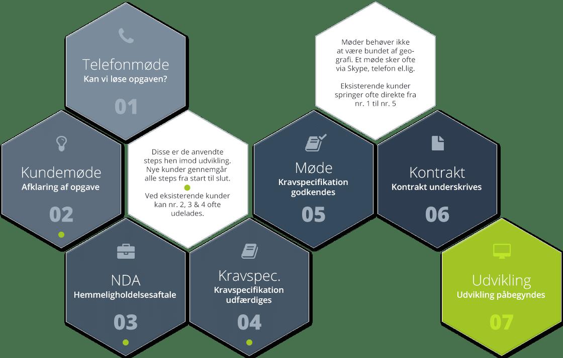 Digitaliserings og optimeringstrin ved Modified Solutions