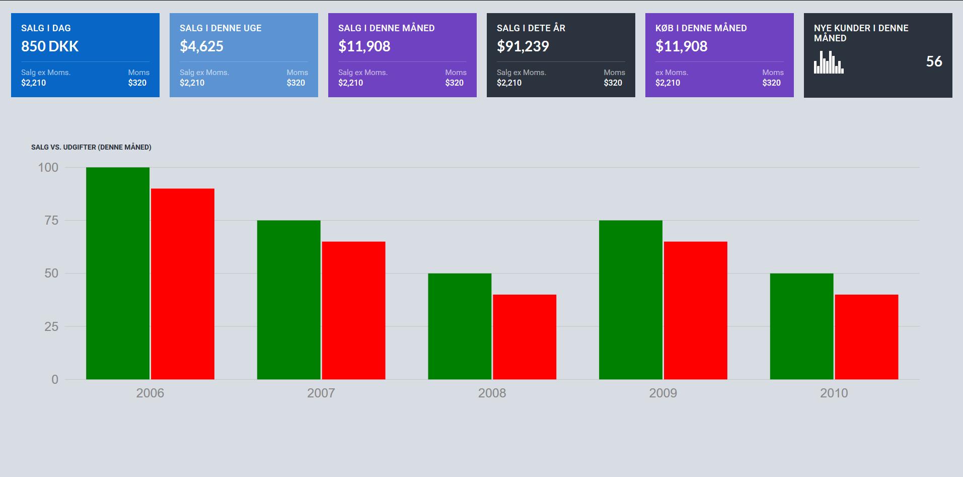 Udvikling af Dashboards baseret på KPI'er